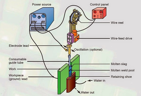Electroslag Welding  Principle, Working, Application, Advantages