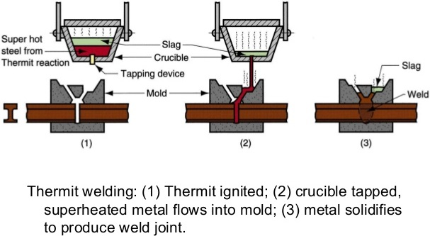 Thermite Welding Principle, Working, Equipment\u0027s, Application - thermite welding