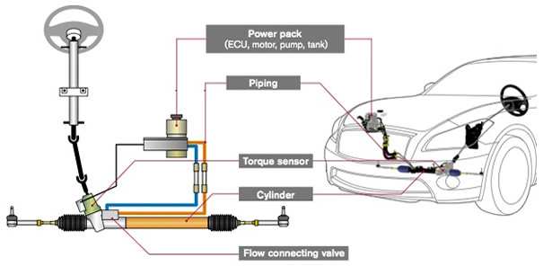 Force Diagram Ion Engine How Power Steering System Works Best Explanation