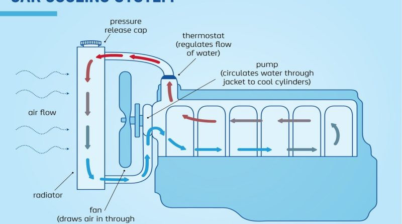 How Engine Cooling System Works? - Mechanical Booster
