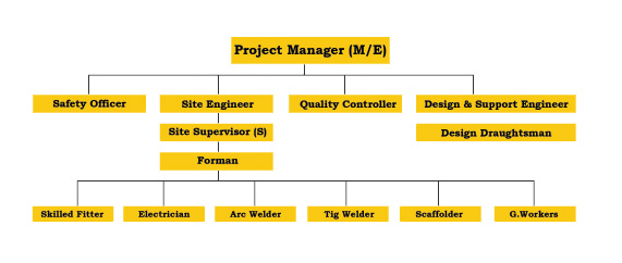 Project Team Chart