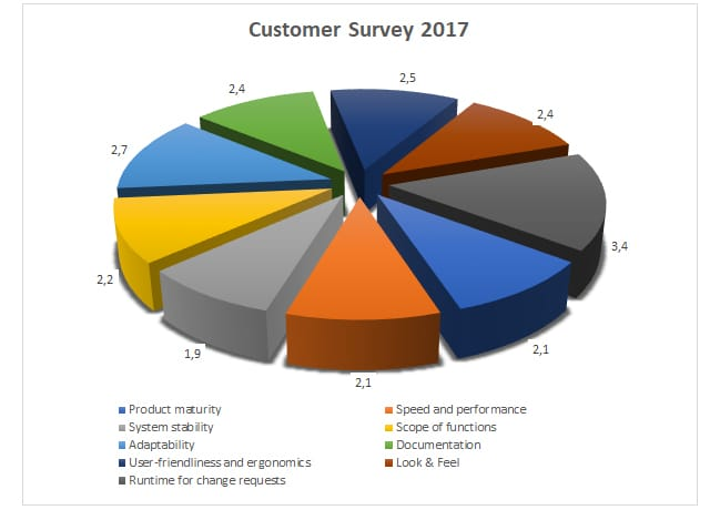 Customer satisfaction survey medavis presents the results