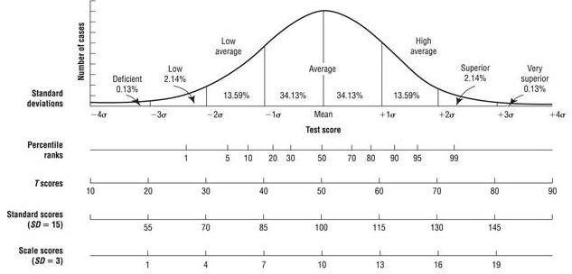 Standard score to percentile conversion