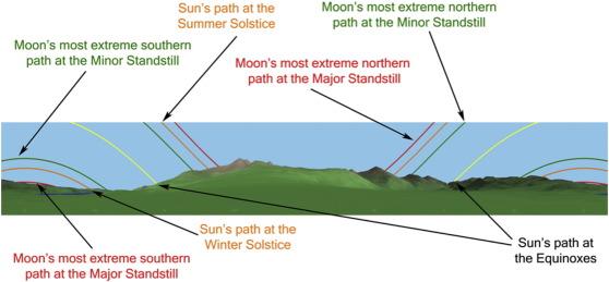 Esempio di simulazione 3-D del paesaggio del Sole e della Luna nel sito di Canmore, sull'isola di Mull, in Scozia. Crediti: Andrew Smith/Crown Copyright