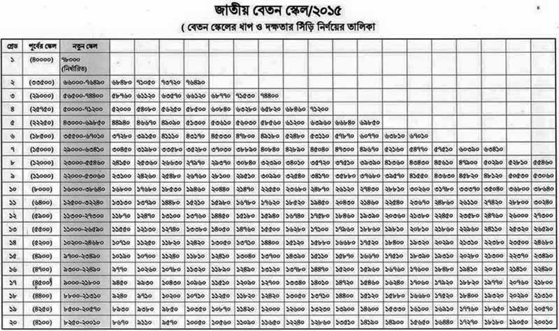Salary structure approved on Sep 7 2015 - Pay scale 2015 BD