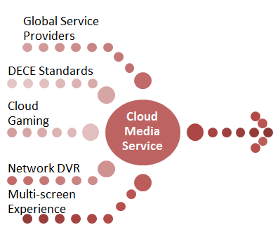 Emerging-Trends-Cloud-Media-Services