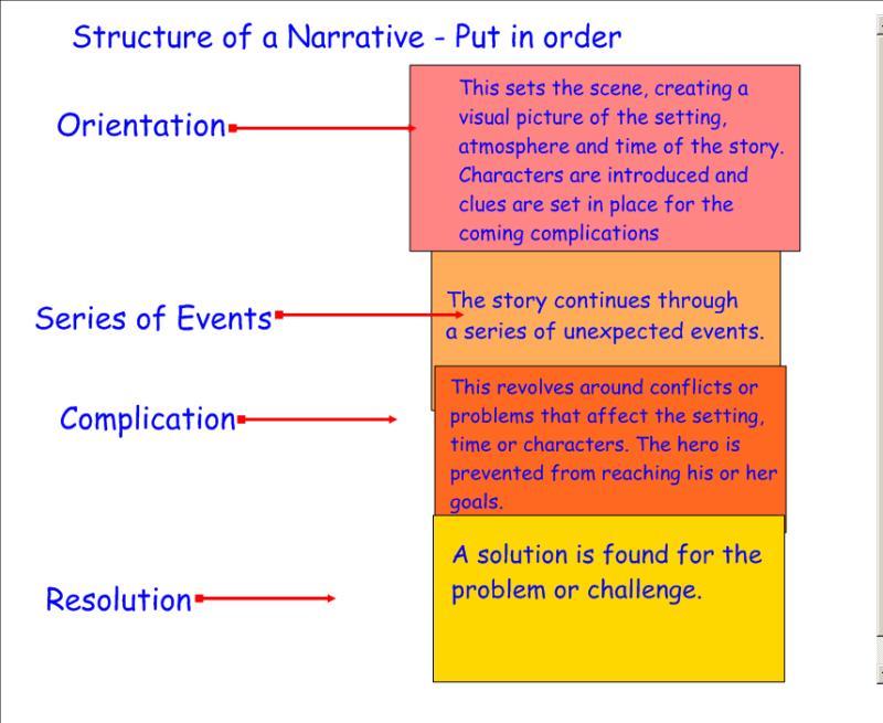 Narrative Koston39s Blog
