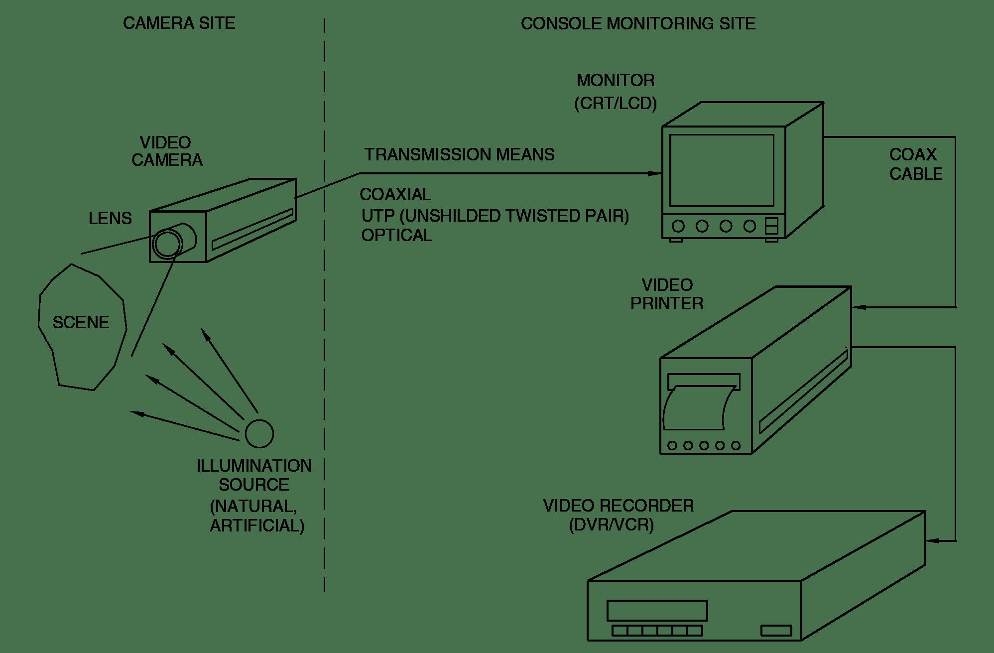 cat6 cctv wiring diagram