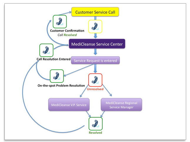 MediCleanse Customer Service Get What You Need, When You Need It