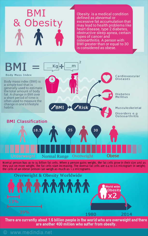 How to Calculate Body Mass Index (BMI)