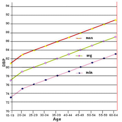 Blood Pressure Chart - blood pressure chart by age and weight