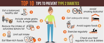 Type 2 Diabetes - Management and Prevention