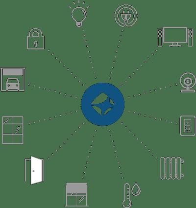 Schema mediola Smart Home System