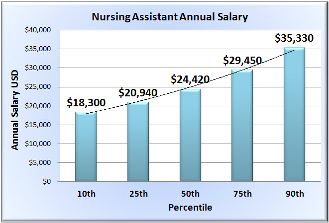 How Much Does Nurse Assistant make hourly Texas jobs description