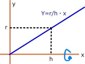積分体積の基本