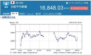 日経平均株価と熊本地震