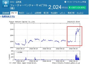FVC株価大幅上昇