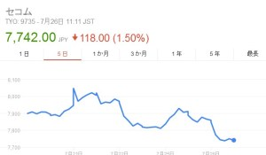 セコム株価