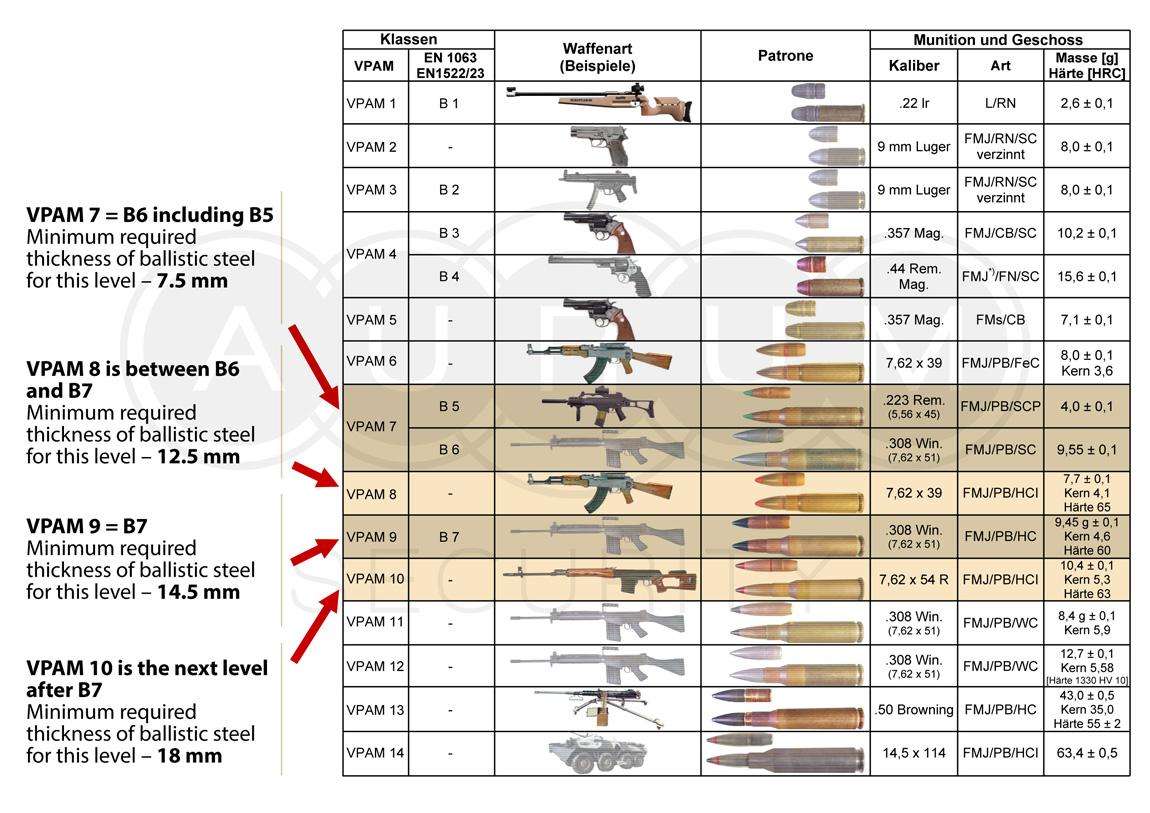 Armor Specification  Mega Luxury
