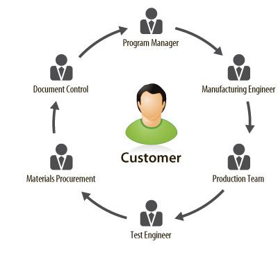 Megaforce - Customer Focus