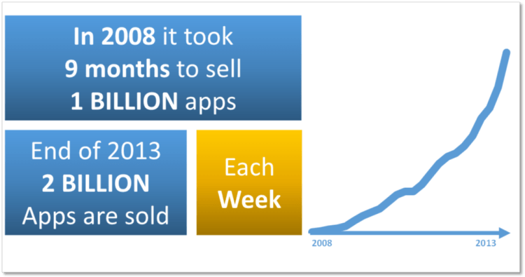 Development-of-App-Market