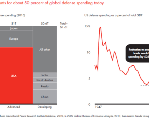 Marimekko Chart showing US accounts for about 50 percent of global defense spending today