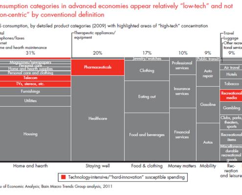 Marimekko chart showing where US consumers spent their money in 2009