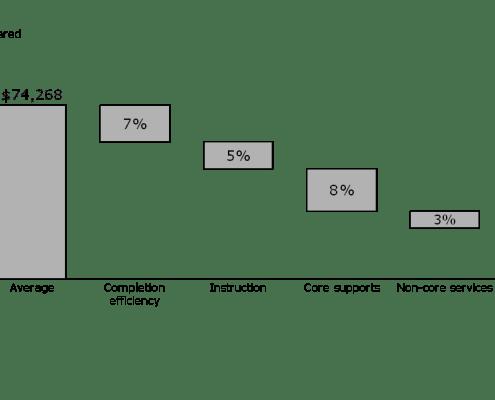 Cascade Chart