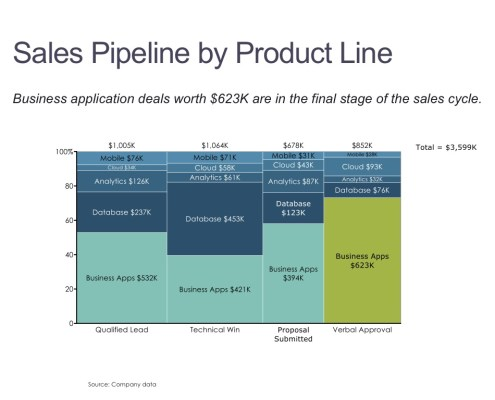 Sales by Product Line and Pipeline Stage in a Marimekko Chart
