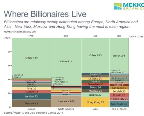 Where Billionnaires Live in a Marimekko Chart
