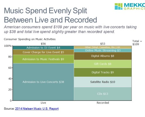 Consumer Spending by Type for Live and Recorded Music in a Marimekko Chart