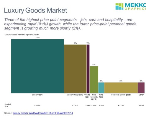 Market Size and Growth by Segment for Luxury Goods Including Cars, Hospitality, Jets, Wine & Spirits, Food and Personal Luxury Goods