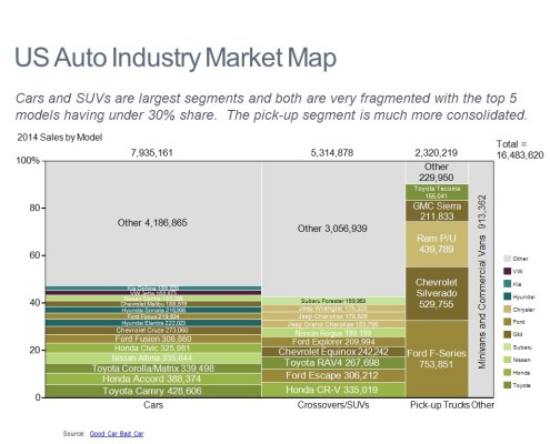2014 Sales Volume by Model and Category in a Marimekko Chart