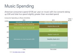 Consumer Spending by Activity for Live and Recorded Music in a Marimekko Chart