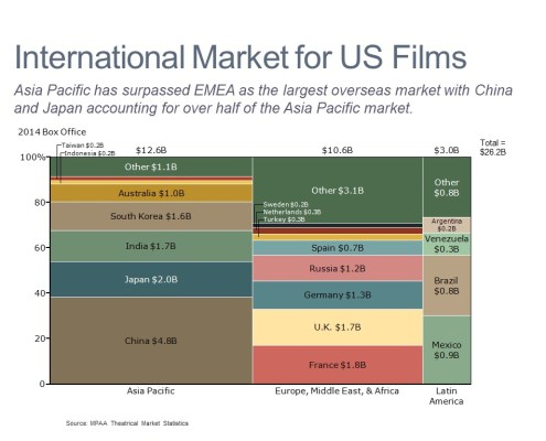 Box Office by Country and Region Shown in a Marimekko Chart