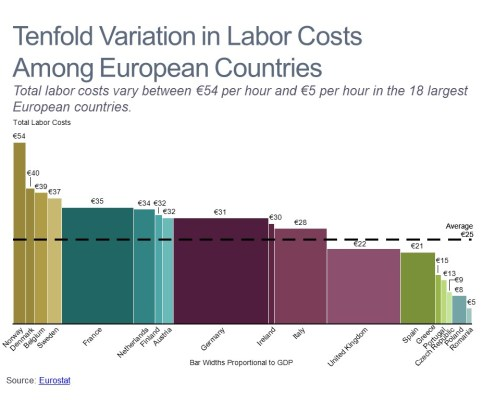 Total Labor Costs and GDP for the Largest European Countries in a Bar Mekko Chart
