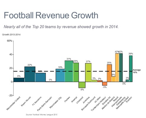 Annual Growth by Club for Manchester United and Other Top 20 Football Clubs in a Bar Mekko Chart