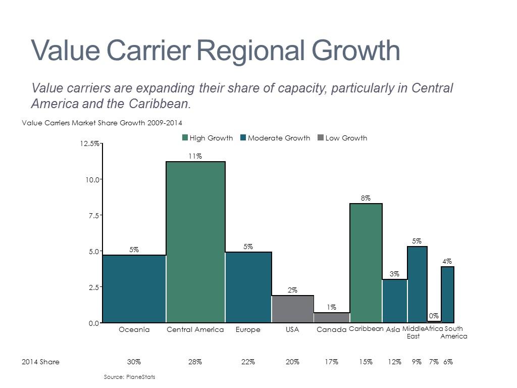 Segment Market Share Growth