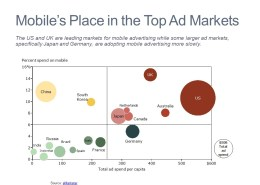 Percent Spend on Mobile, Advertising Spend per Capita and Total Advertising Spending by Country in a Bubble Chart