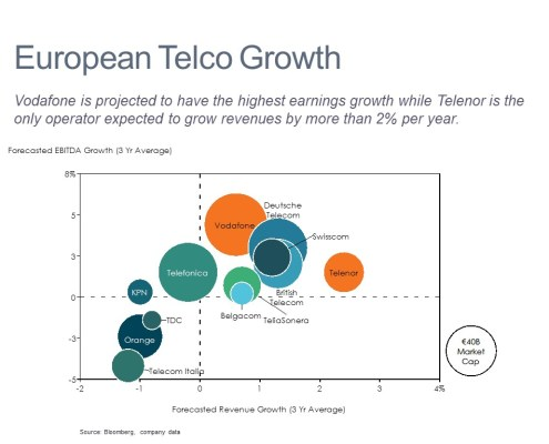 Forecasted Earnings Growth, Revenue Growth and Market Capitalization by Competitor in a Bubble Chart