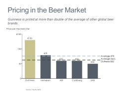 Comparing Price per Hectare Liter for Global Beer Brands in a Bar Chart