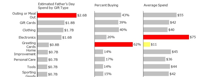 Comparing Spend by Gift Type, Percent Buying and Average Spend in a Series of Horizontal Bar Charts