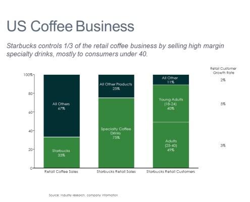 Understanding Starbucks Retail Sales and Customer Demographics