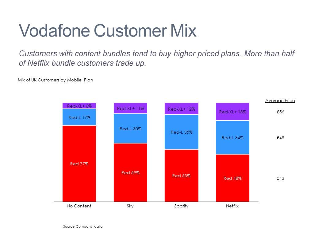 Customers by Revenue Tier