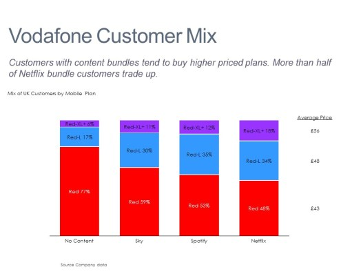 Comparing Customers with Content Bundles in a Stacked Bar Chart