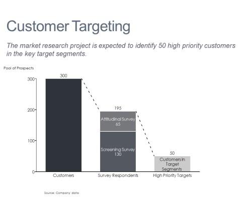 Customer Breakdown by Segment in a Bar Chart