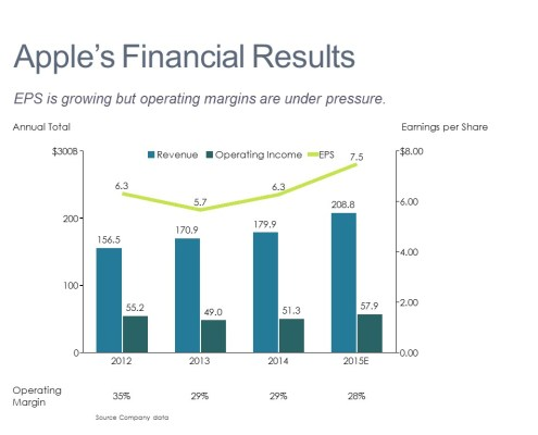 Comparing Revenue, Operating Income. Margins and Earnings per Share From 2012-2015 in a Bar Chart with a Line
