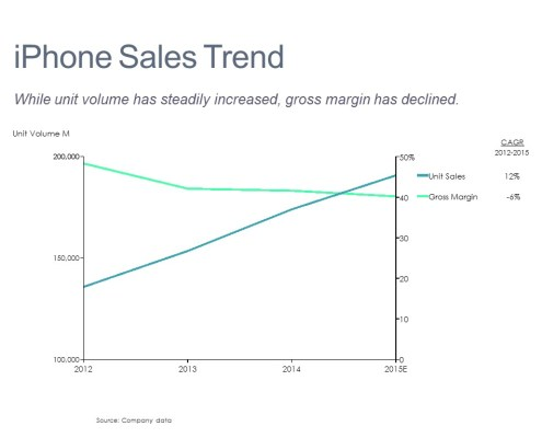 Unit Sales and Gross Margin Over Time Shown in a LIne Chart with a CAGR Column