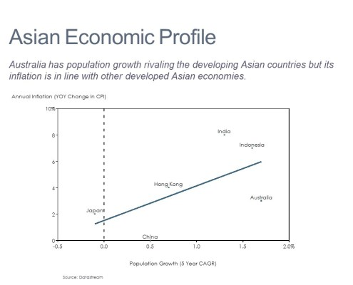 Inflation Growth and Population Growth by Country in Asia Shown in a Scatter Plot