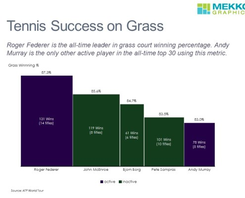 Comparing Winning Percentages for the Top Tennis Players on Grass